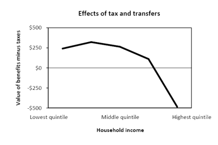 Effect of benefits received and taxes paid on household income. Data sourced from ABS Government Benefits, Taxes and Household Income, Australia, 2009-10.