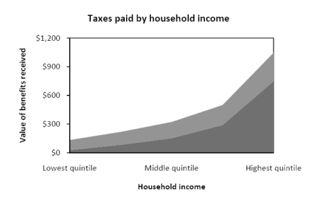 Government cash and in-kind benefits received, by household income. Data sourced from ABS Government Benefits, Taxes and Household Income, Australia, 2009-10.