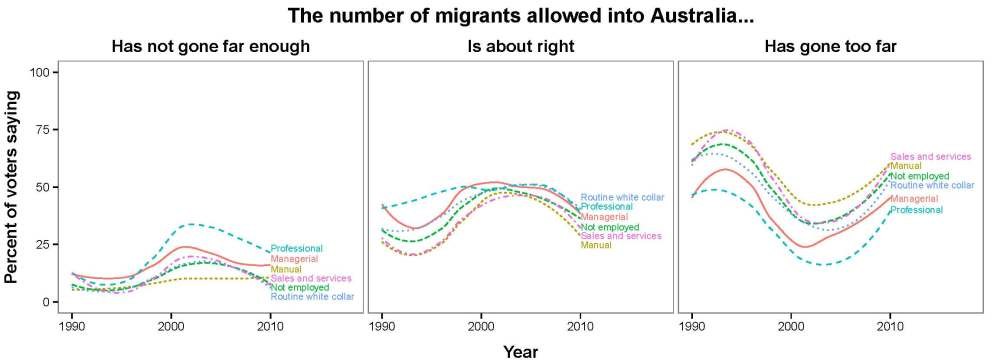 "The relationship between attitudes towards immigration and occupation, 1990-2010. Each plot shows the proportion of survey respondents in six occupational categories who responded to the question ""The statements below indicate some of the changes that have been happening in Australia over the years. For each one, please say whether you think the change has gone too far, not gone far enough, or is it about right? The number of migrants allowed into Australia at the present time""."