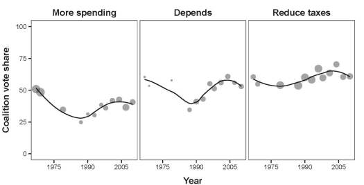 The relationship between attitudes towards taxation and spending on social services, and major-party voting.