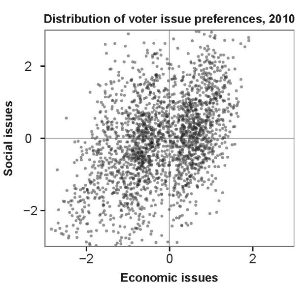all.voters.dist.2010.print