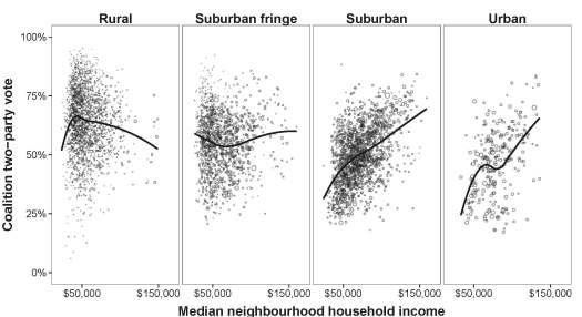 neighbourhood.vote_by_income.print