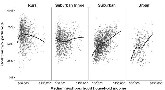 neighbourhood.vote_by_income.print